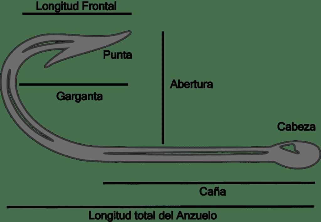 Diferentes partes de un anzuelo de pesca